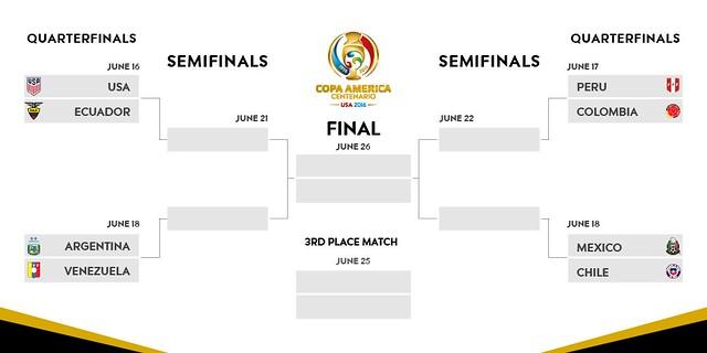 Copa América Centenario: Cuartos de Final