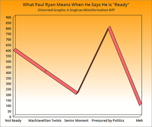 Distorted Graphs Paul Ryan