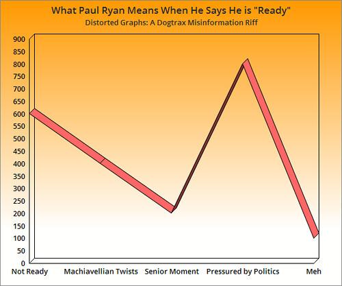 Distorted Graphs Paul Ryan