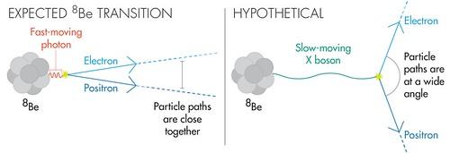 Transición esperada e hipotética para el berilio-8