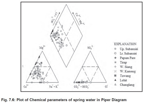 explanation of piper sub divisions 1 alkaline earth camg exceed alkalis nak 2 alkalis exceeds alkaline earths 3 weak acids co3hco3 exceed strong ccuart Choice Image