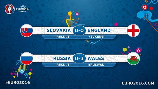 Euro 2016 France (Grupo B): Resultados