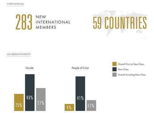 Oscars Academy Infograph