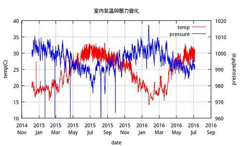 室內氣溫壓力變化