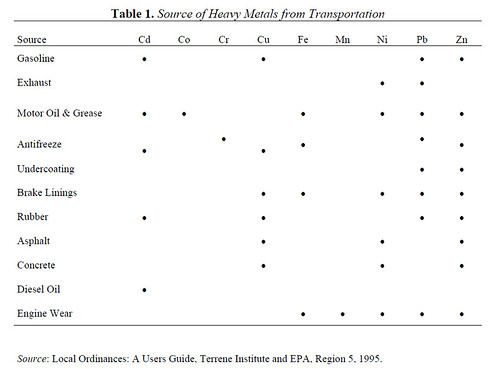 Source of Heavy Metals from Transportation