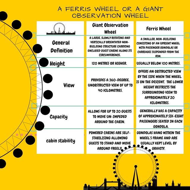 A Ferris Wheel or a Giant Observation wheel, Infographic on the difference of Ferris Wheel or Observation wheel