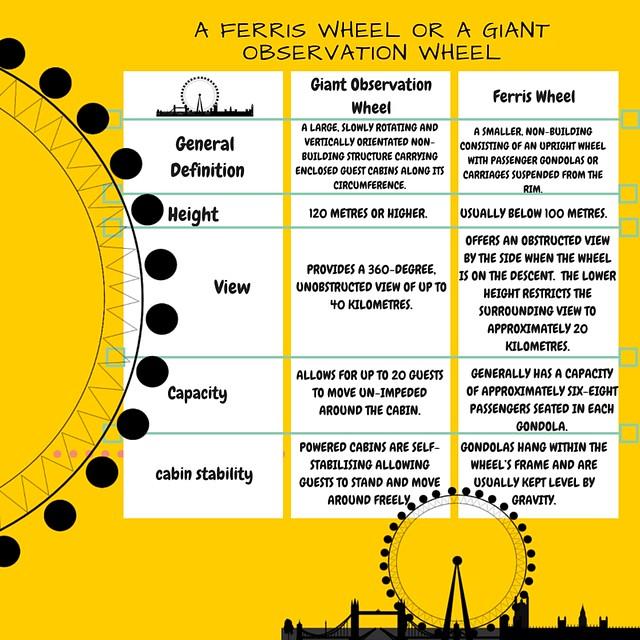 A Ferris Wheel or a Giant Observation wheel