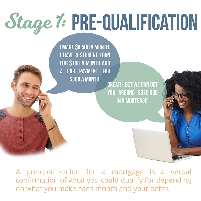 Stage 1 Pre-qualification of Mortgage
