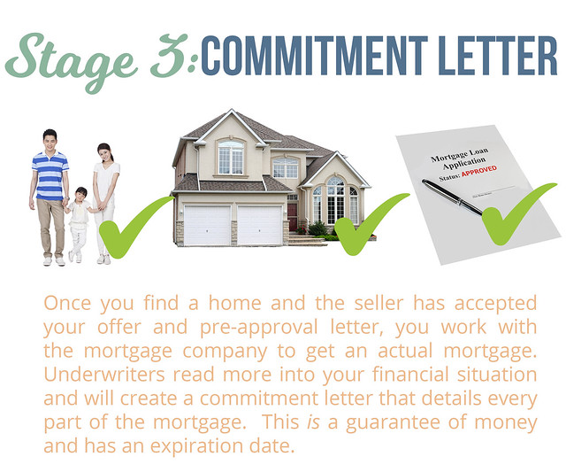 Being PreQualified PreApproved Vs Commited To A Mortgage