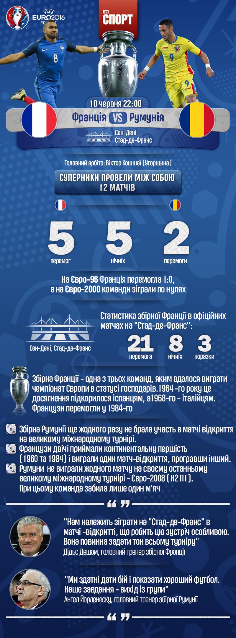 Анонс матчу Франція - Румунія