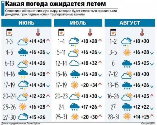 Смотреть погоду в корме на завтра