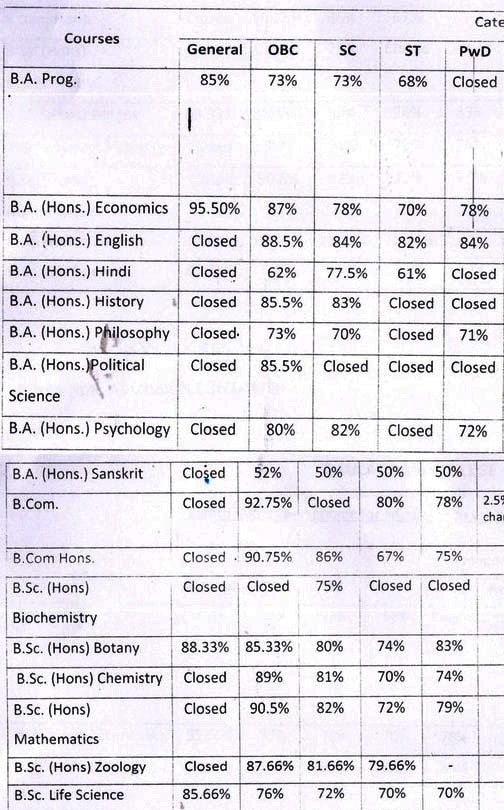 Daulat Ram College Eighth Cut Off 2015