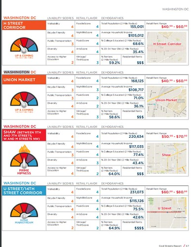 DC retail districts listed in the Cool Streets retail report by Cushman and Wakefield