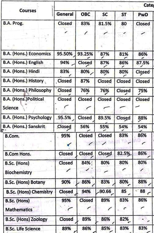 Daulat Ram College Third Cut Off List 2015