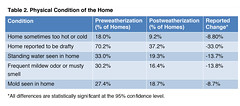 Table 2. Physical Condition of the Home