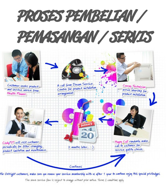 10-simple process registration