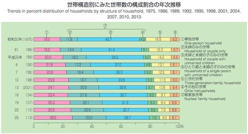 世帯構造別にみた世帯数の構成割合の年次推移