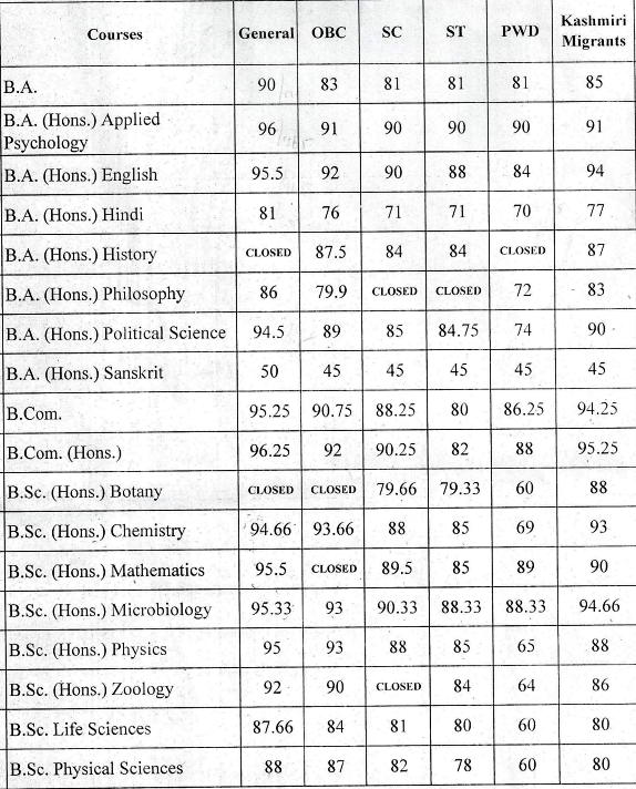 Gargi College second cut off list 2016