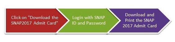SNAP Admit Card