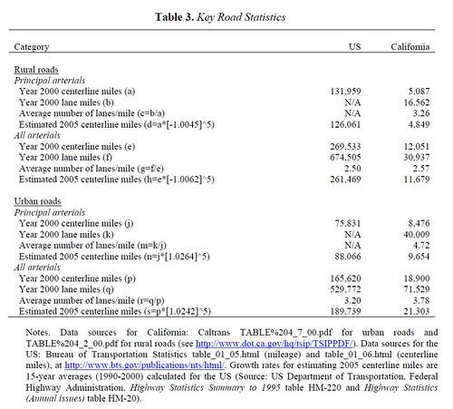 Key Road Statistics