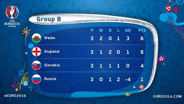 Euro 2016 France: Clasificación definitiva del Grupo B