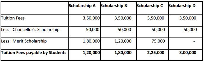 Bennett University Scholarship