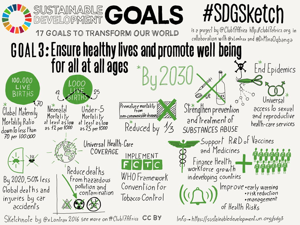 Goal 3. Good Health and Well-being