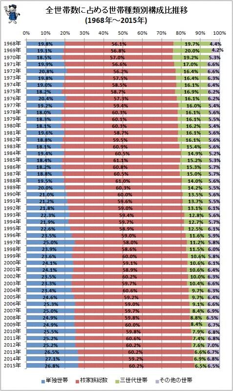 全世帯数に占める世帯種類別構成比推移
