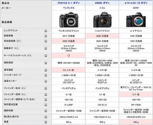 価格コムでのカメラ比較