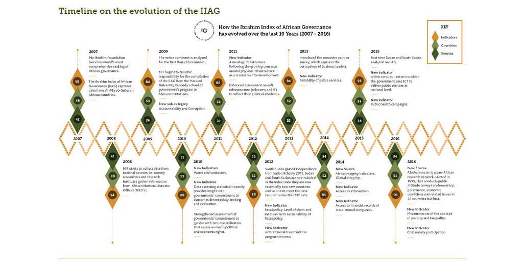 mo ibrahim index evolution