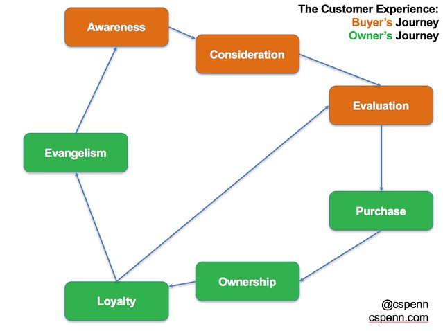 total customer journey.png