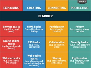 Mozilla Web Literacies - Beginner grid | by dougbelshaw