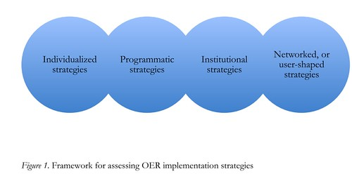 Framework for assessing OER implementation strategies