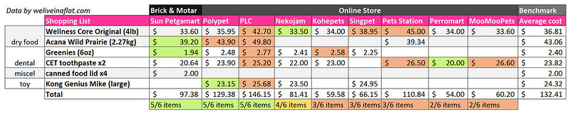 shopping price comparisons