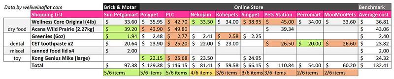 Singapore pet shop comparison