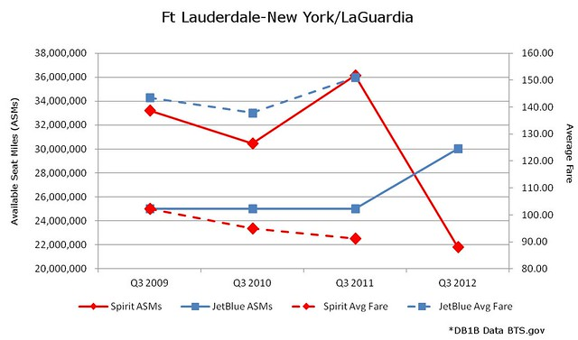 Ft Lauderdale LaGuardia JetBlue vs Spirit