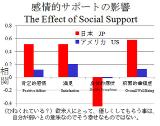 the effect of social support on The effects of social media on children  as well as providing social support, social media sites can also provide medical support  the level of effect,.