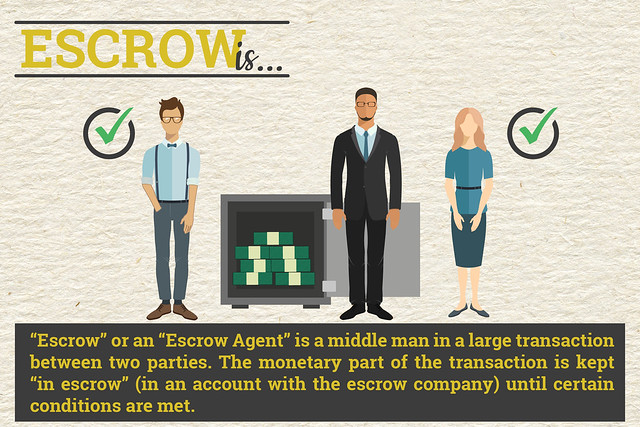 Escrow Is