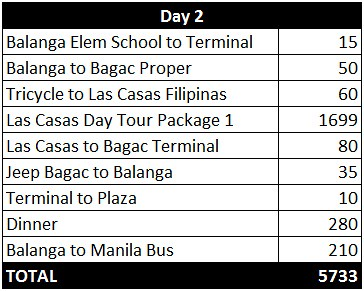 bataan sample expenses 2