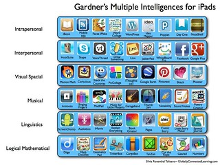 Gardner's Multiple Intelligences for iPads | by langwitches