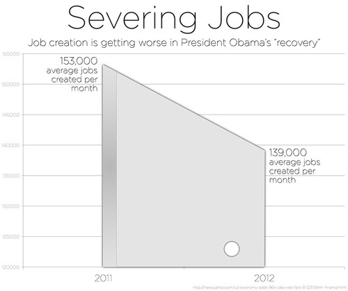Severing Jobs | by House GOP