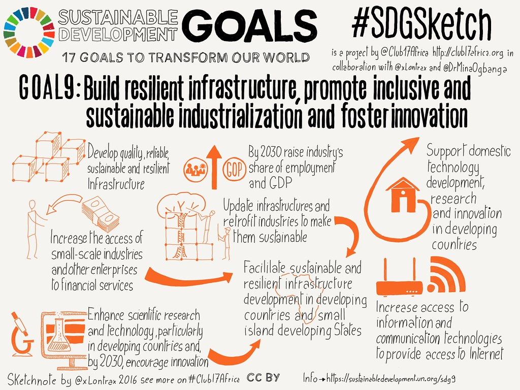 Goal 9. Industry, Innovation and Infrastructure