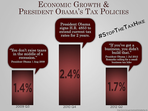 Economic Growth & President Obama's Tax Policies | by House GOP