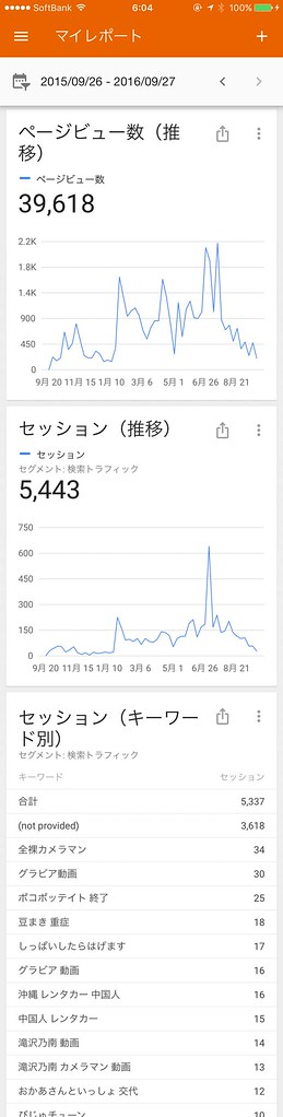 ヲハニュースのアクセス数など 2015-2016