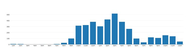 2012 updates per hour