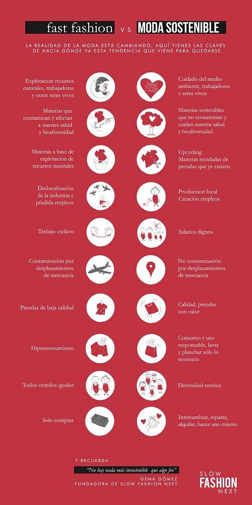 Qué es la moda sostenible #infografía