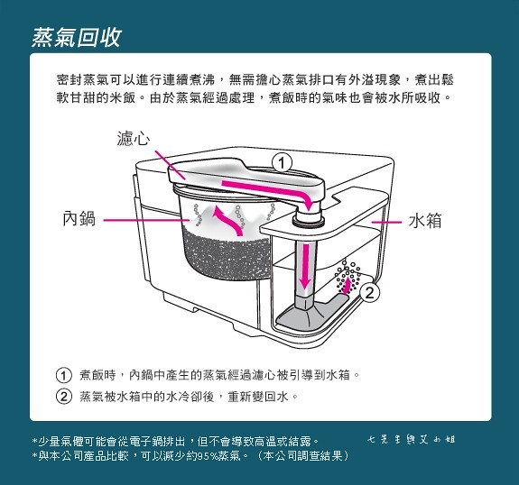 25 MITSUBISHI 三 菱蒸氣回收 IH 電子鍋