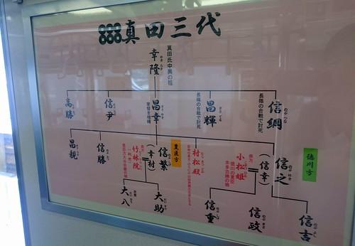 上田電鉄/6000系「さなだどりーむ号」上的歷史課