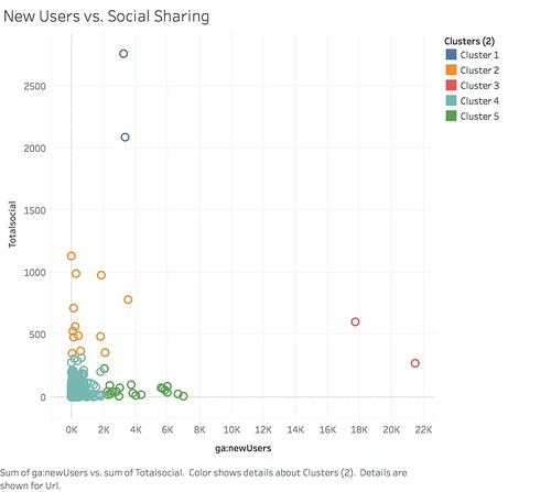 New Users vs. Social Sharing clustered.png