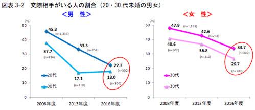 図表3-2 交際相手がいる人の割合 (20,30代未婚の男女)